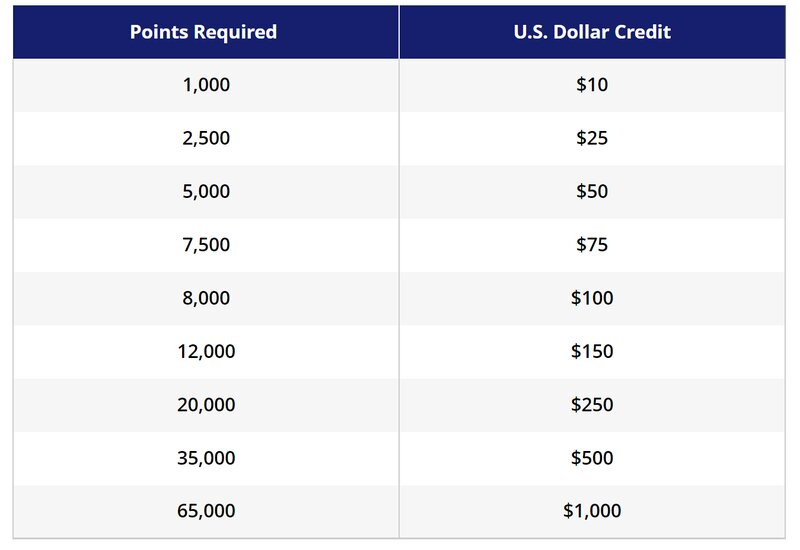 Redeem Hyatt points for dining spa hotel credit