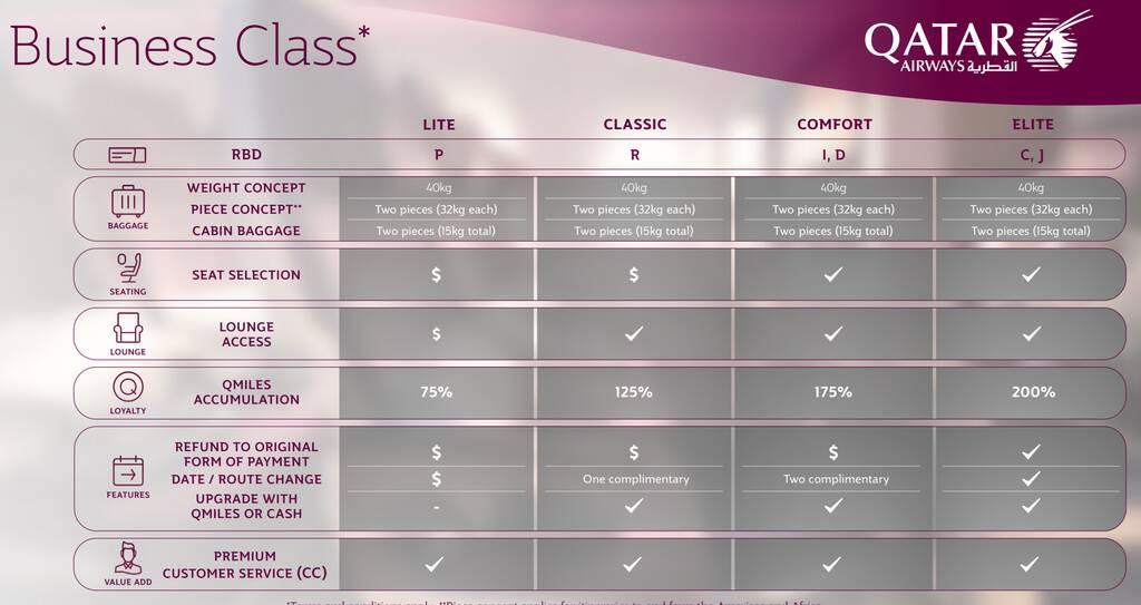 Qatar Airways business class fare structures