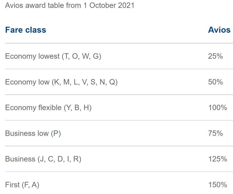 Qatar Airways Avios earning chart
