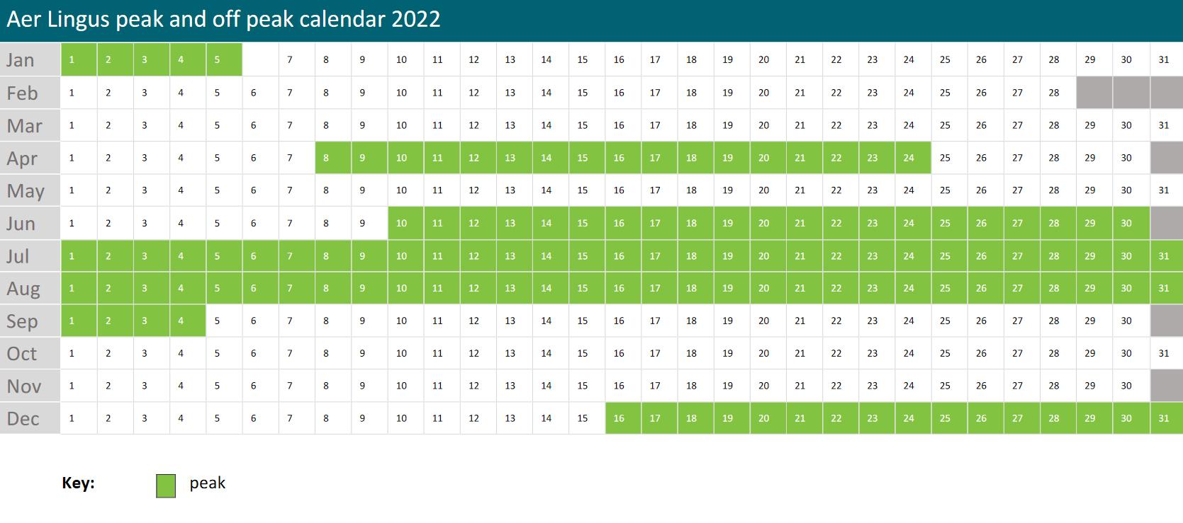 Aer Lingus peak off peak Avios redemption 2022
